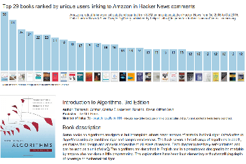 Top Books on Amazon Based on Unique Users Linking them in Hacker News Comments