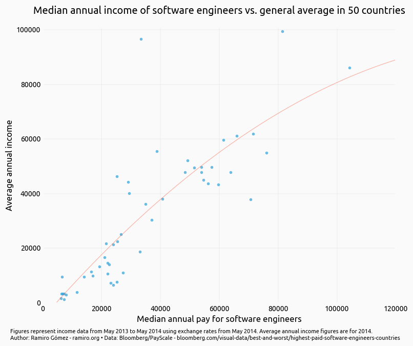 What Software Engineers Earn Compared to the General