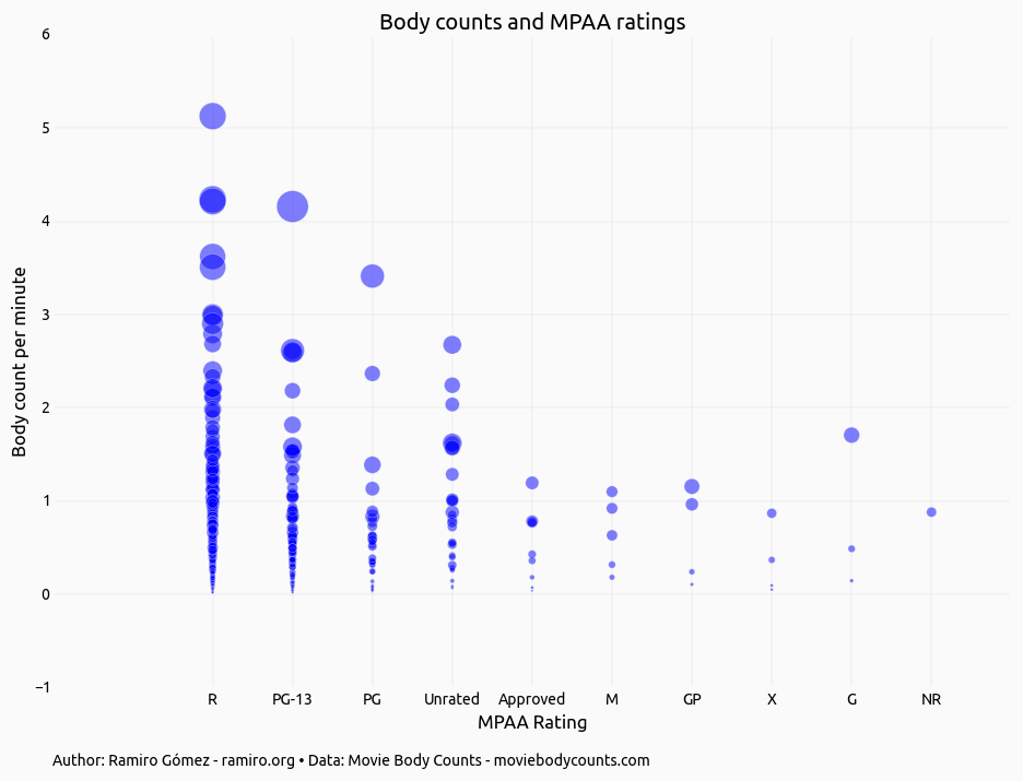 Exploring Movie Body Counts • Jupyter Notebook