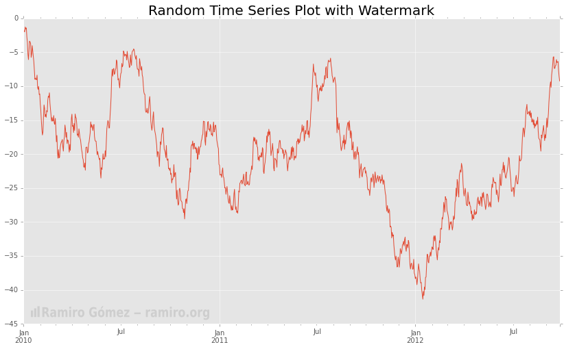 Adding Branding Images to Plots in Matplotlib • Jupyter Notebook