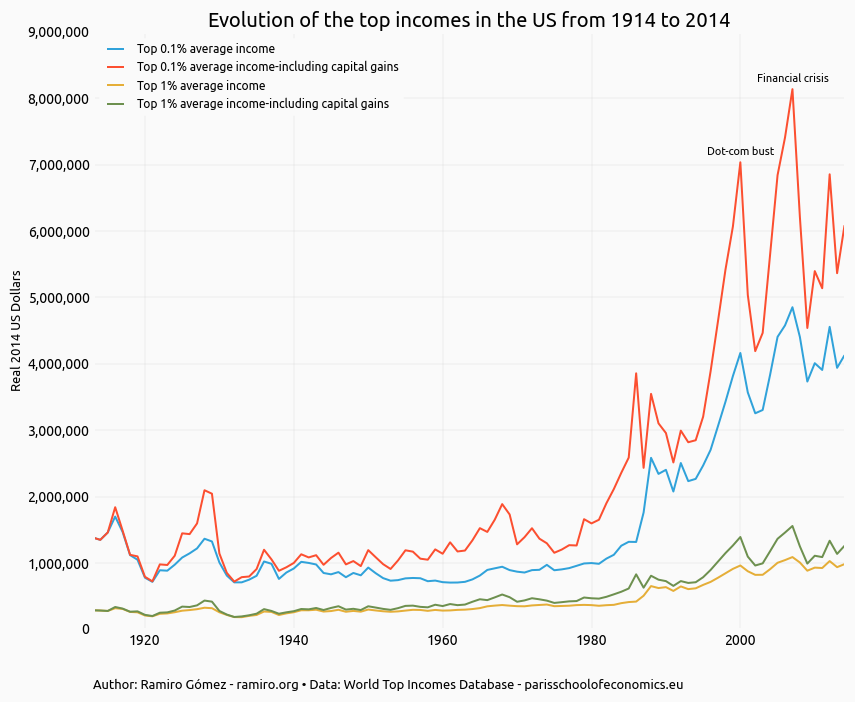 Exploring the Top Incomes Database with Pandas and